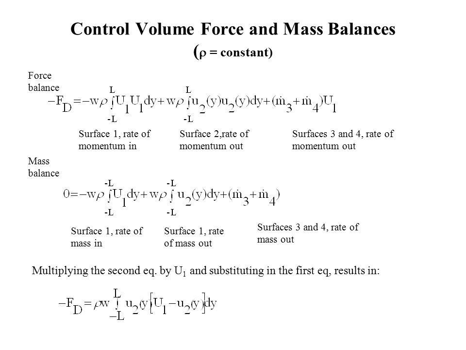 Control Volume Force and Mass Balances (  = constant) Surface 1, rate of momentum in Surface 2,rate of momentum out Surfaces 3 and 4, rate of momentum out Force balance Mass balance Surface 1, rate of mass in Surface 1, rate of mass out Surfaces 3 and 4, rate of mass out Multiplying the second eq.
