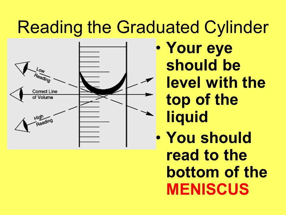 Reading the Graduated Cylinder Your eye should be level with the top of the liquid You should read to the bottom of the MENISCUS