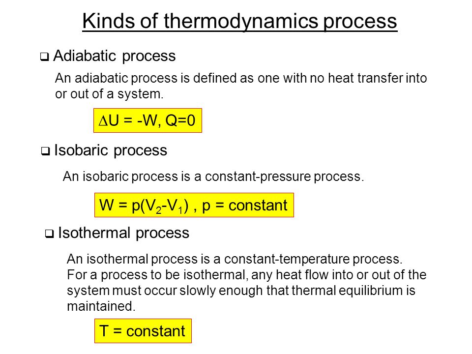 Kinds of thermodynamics process (cont'd) Work done by a gas depends on the path taken in pV space.