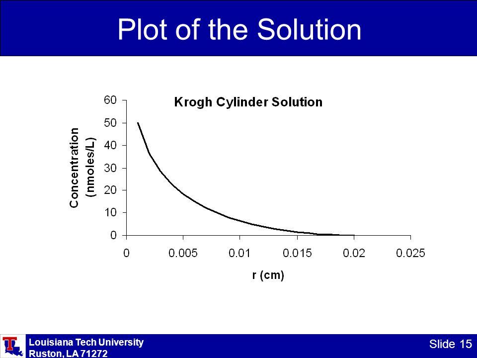 Louisiana Tech University Ruston, LA 71272 Slide 15 Plot of the Solution
