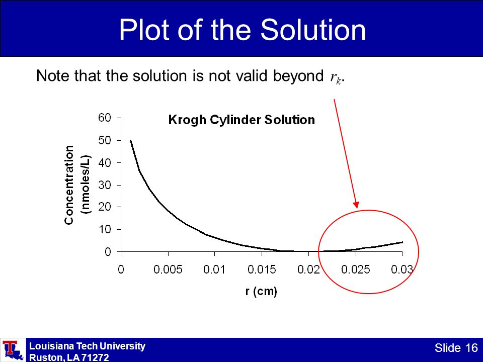 Louisiana Tech University Ruston, LA 71272 Slide 16 Plot of the Solution Note that the solution is not valid beyond r k.