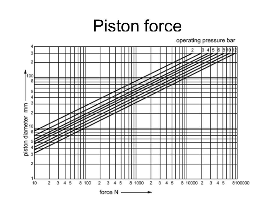 Piston force