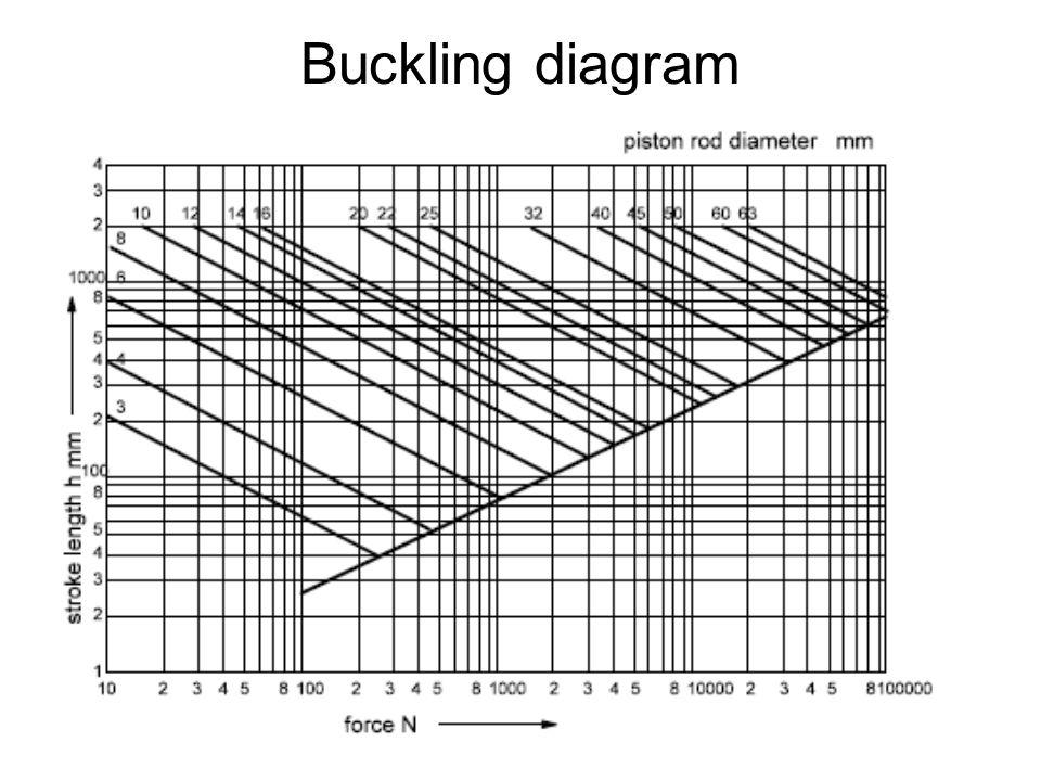 Buckling diagram