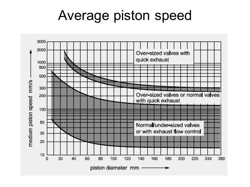 Average piston speed