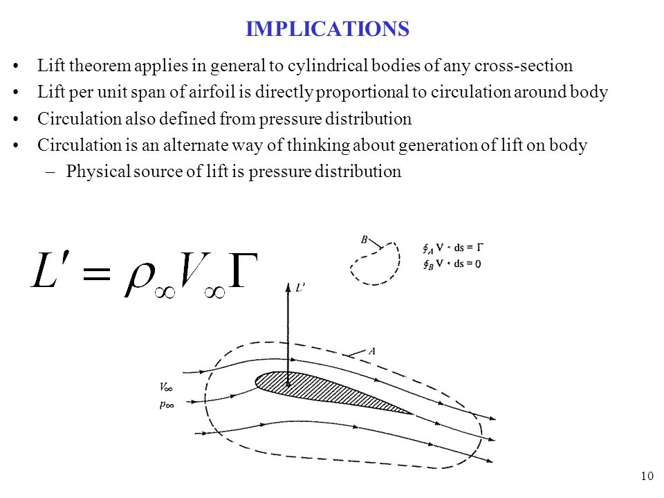 10 IMPLICATIONS Lift theorem applies in general to cylindrical bodies of any cross-section Lift per unit span of airfoil is directly proportional to c