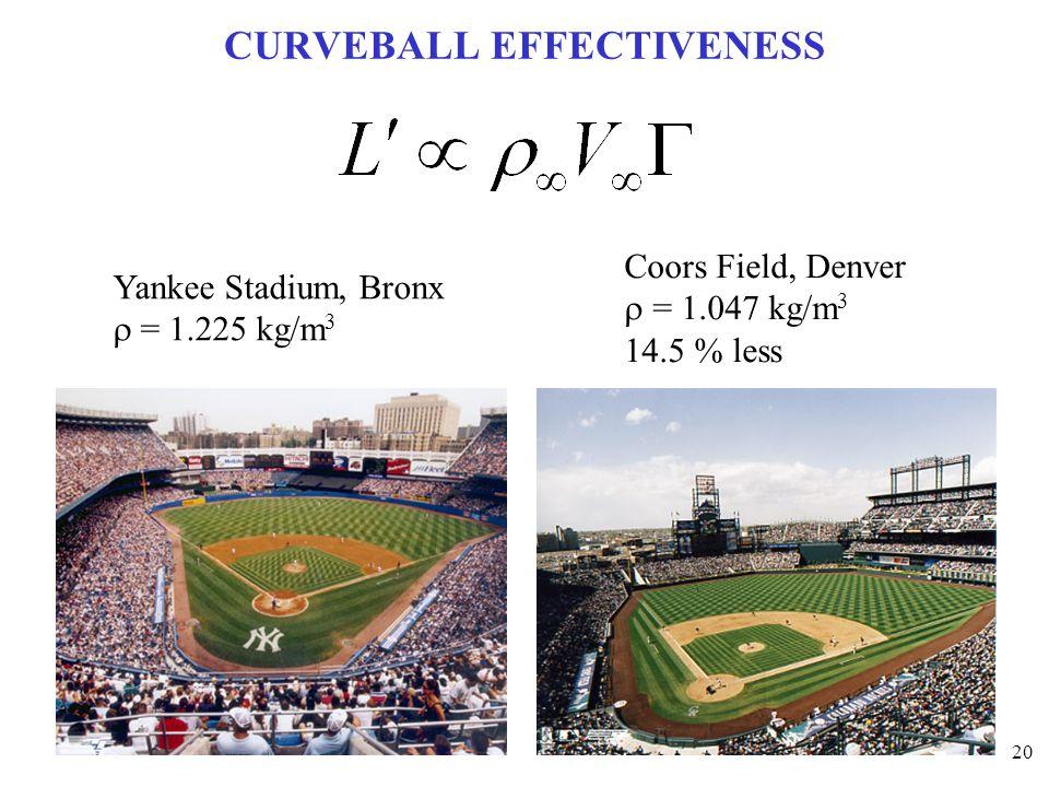 20 CURVEBALL EFFECTIVENESS Yankee Stadium, Bronx  = 1.225 kg/m 3 Coors Field, Denver  = 1.047 kg/m 3 14.5 % less