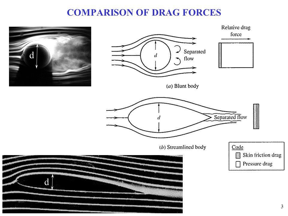 3 COMPARISON OF DRAG FORCES d d