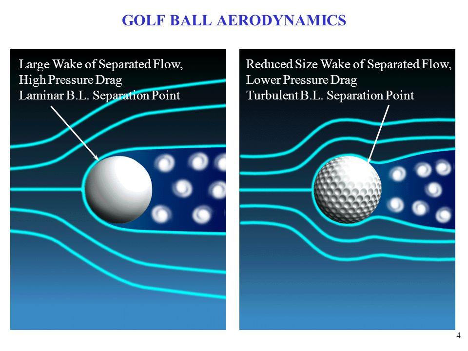 4 GOLF BALL AERODYNAMICS Large Wake of Separated Flow, High Pressure Drag Laminar B.L.