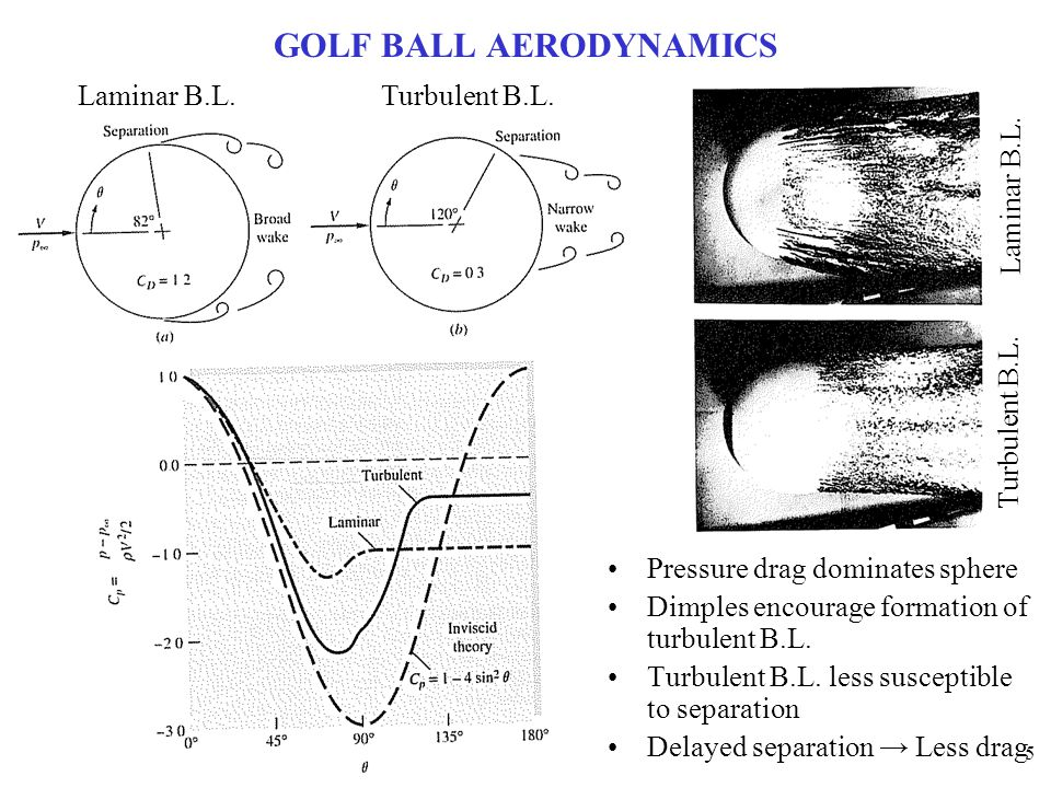 5 GOLF BALL AERODYNAMICS Pressure drag dominates sphere Dimples encourage formation of turbulent B.L. Turbulent B.L. less susceptible to separation De