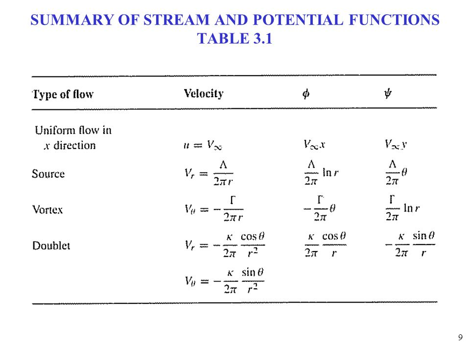 9 SUMMARY OF STREAM AND POTENTIAL FUNCTIONS TABLE 3.1