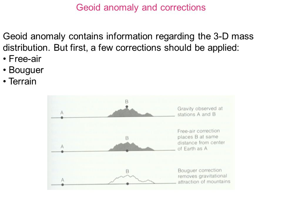 Geoid anomaly and corrections Geoid anomaly contains information regarding the 3-D mass distribution.