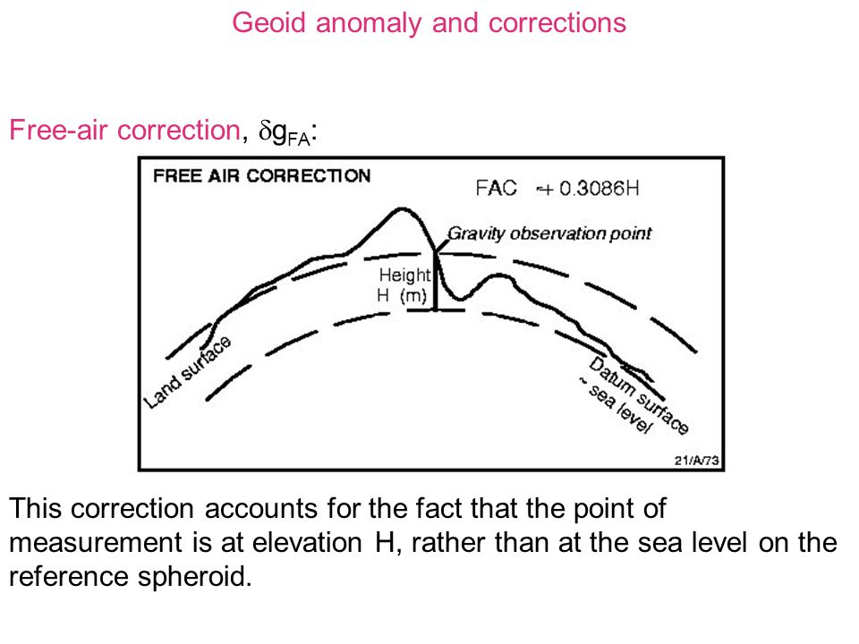 Geoid anomaly and corrections Free-air correction,  g FA : This correction accounts for the fact that the point of measurement is at elevation H, rather than at the sea level on the reference spheroid.