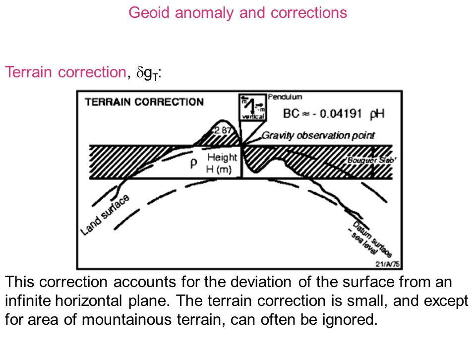 Geoid anomaly and corrections Terrain correction,  g T : This correction accounts for the deviation of the surface from an infinite horizontal plane.