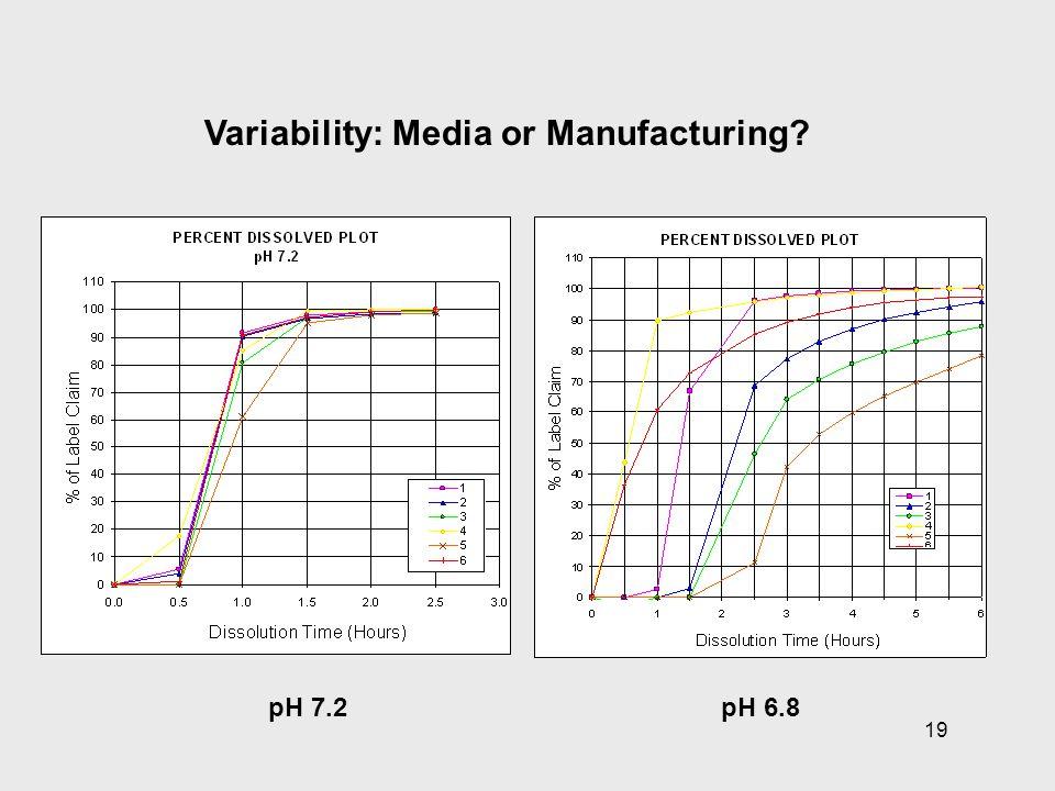 19 pH 7.2pH 6.8 Variability: Media or Manufacturing?