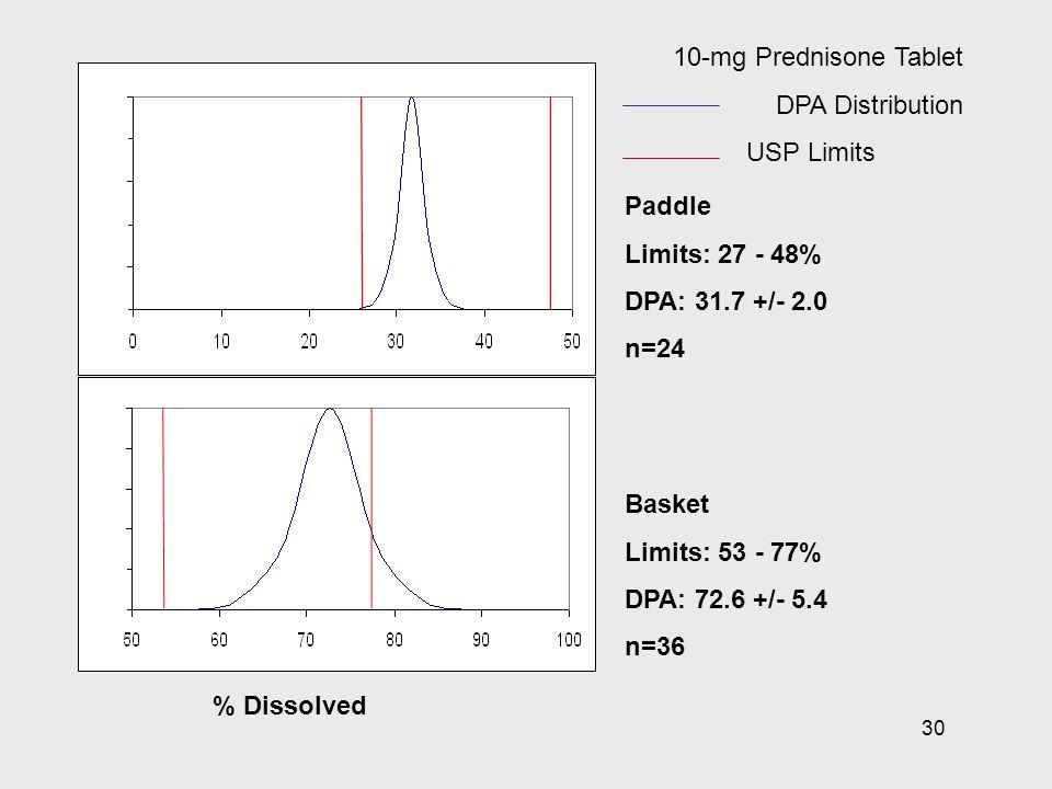 30 % Dissolved Paddle Limits: 27 - 48% DPA: 31.7 +/- 2.0 n=24 Basket Limits: 53 - 77% DPA: 72.6 +/- 5.4 n=36 10-mg Prednisone Tablet DPA Distribution