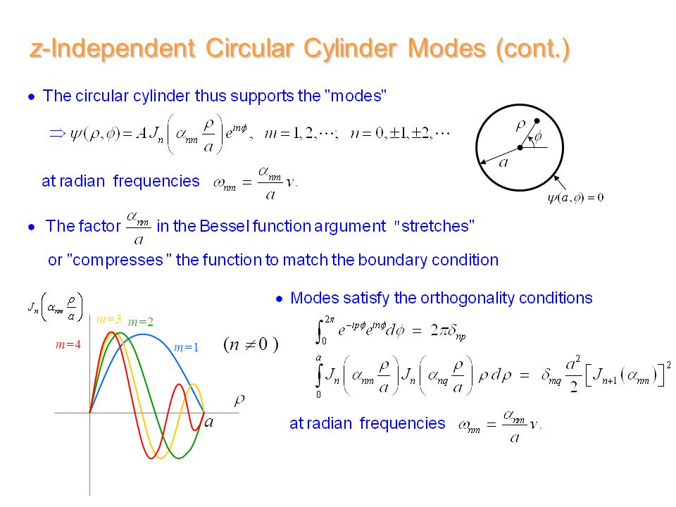 z-Independent Circular Cylinder Modes (cont.) (n  0 ) a m=1 m=2 m=3 m=4