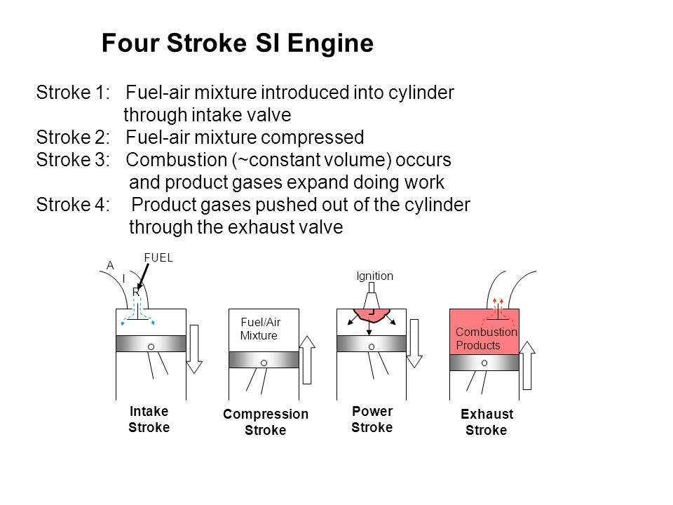 Four Stroke SI Engine Stroke 1: Fuel-air mixture introduced into cylinder through intake valve Stroke 2: Fuel-air mixture compressed Stroke 3: Combust