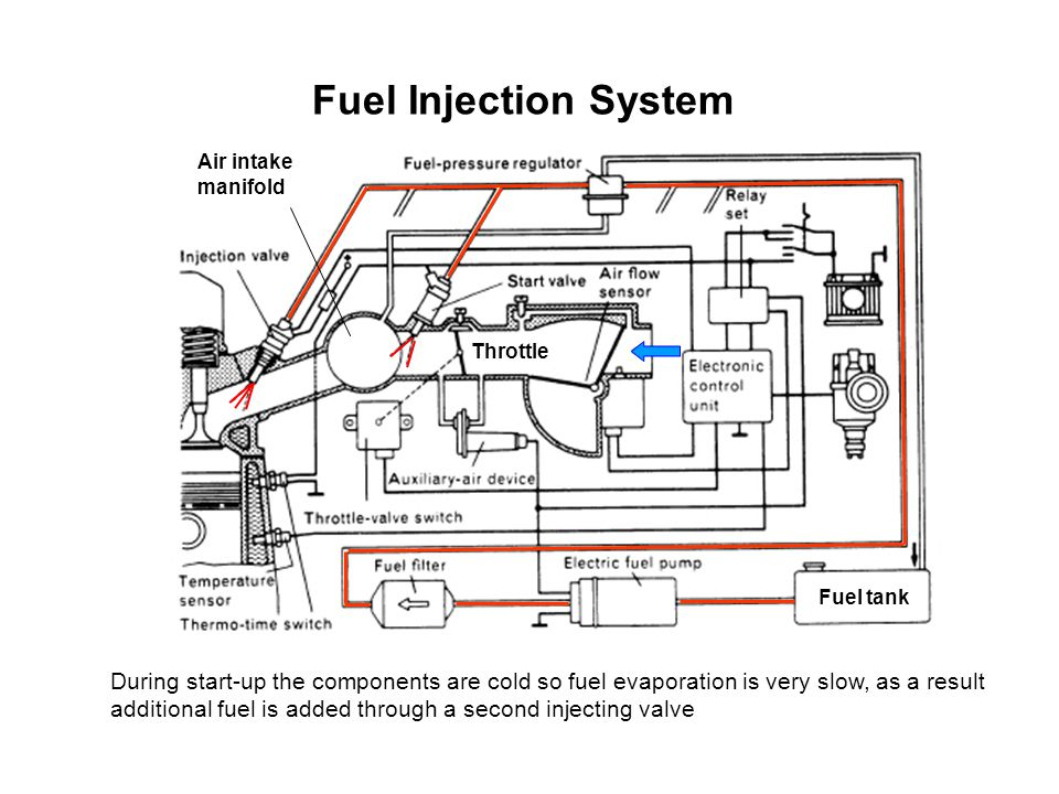 Fuel Injection System Throttle Fuel tank Air intake manifold During start-up the components are cold so fuel evaporation is very slow, as a result add