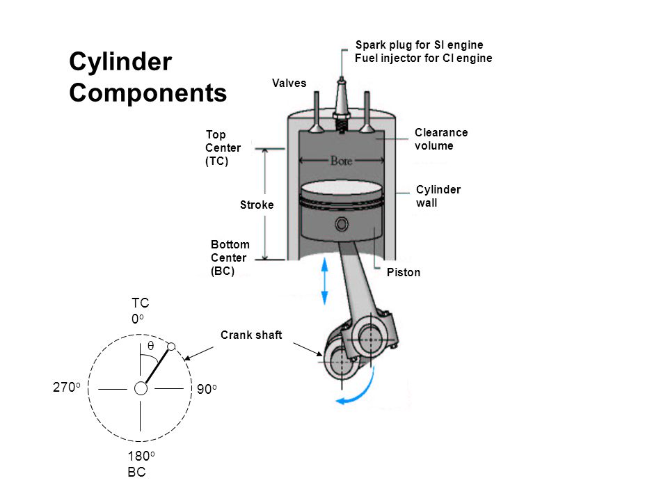 Crank shaft 90 o 180 o BC TC 0 o 270 o  Spark plug for SI engine Fuel injector for CI engine Top Center (TC) Bottom Center (BC) Valves Clearance volu