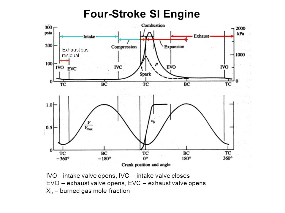 IVO - intake valve opens, IVC – intake valve closes EVO – exhaust valve opens, EVC – exhaust valve opens X b – burned gas mole fraction Four-Stroke SI