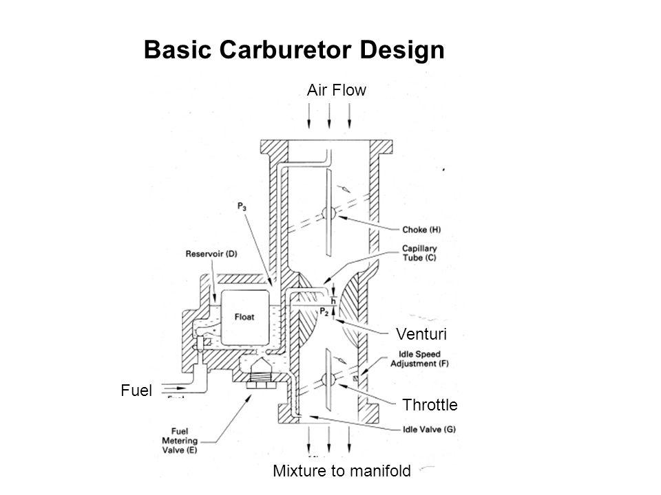 Basic Carburetor Design Venturi Throttle Air Flow Mixture to manifold Fuel