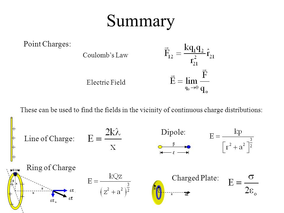 Summary Coulomb's Law Electric Field Point Charges: These can be used to find the fields in the vicinity of continuous charge distributions: Line of C