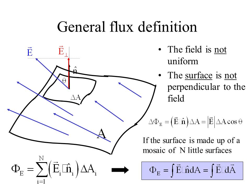 General flux definition The field is not uniform The surface is not perpendicular to the field If the surface is made up of a mosaic of N little surfa