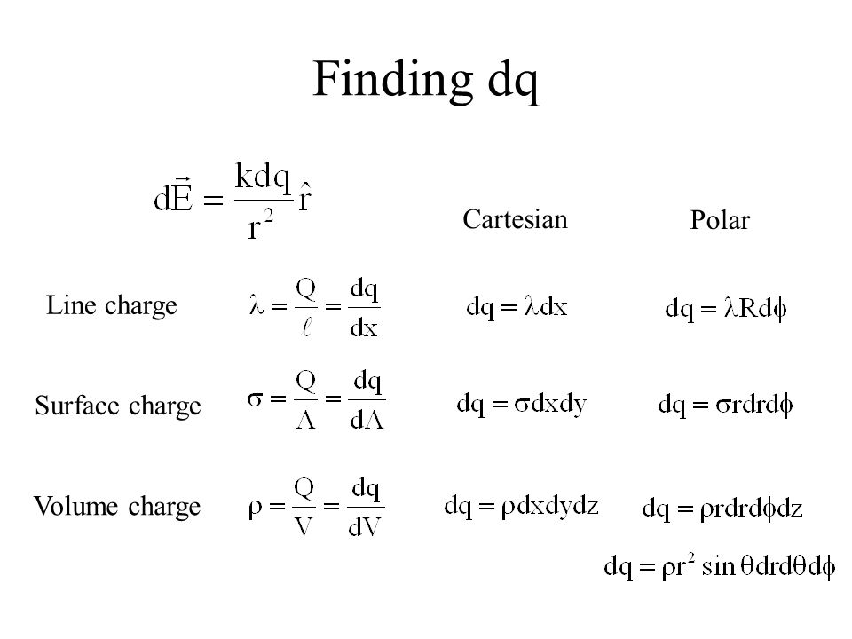 Finding dq Line charge Cartesian Polar Surface charge Volume charge