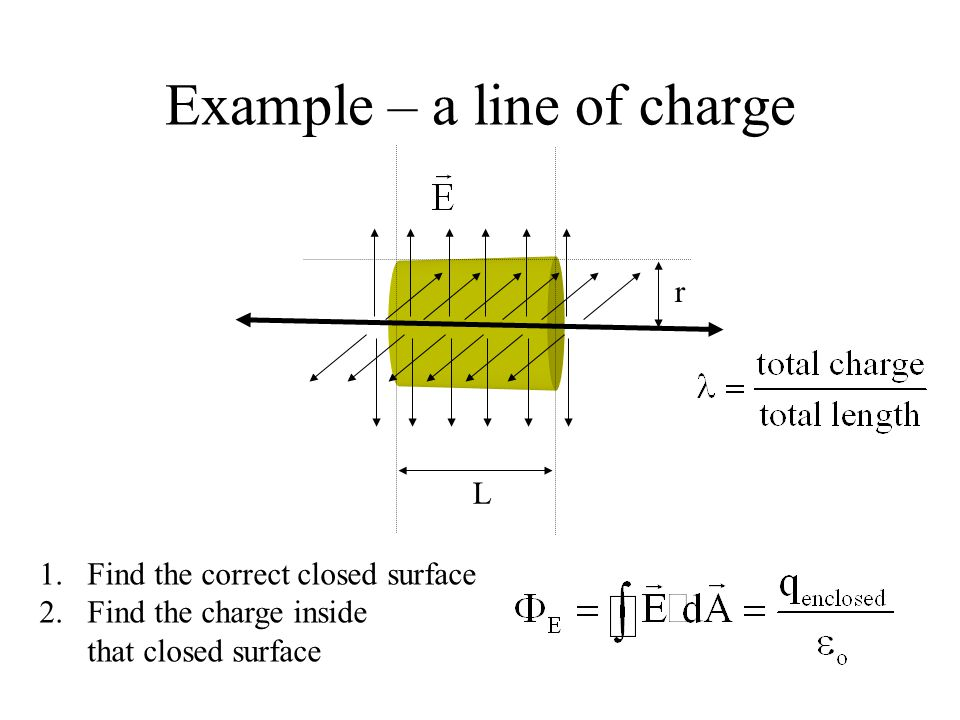 L r Example – a line of charge 1.Find the correct closed surface 2.Find the charge inside that closed surface