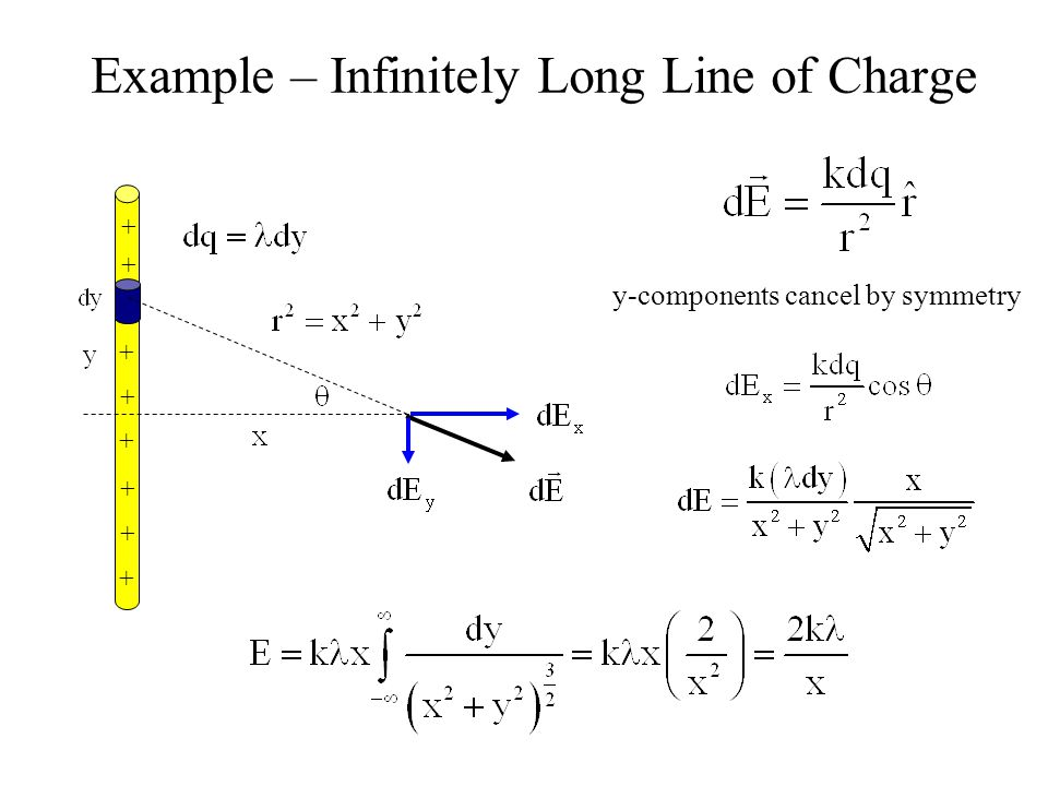 Example – Infinitely Long Line of Charge + + + + + + + + y-components cancel by symmetry