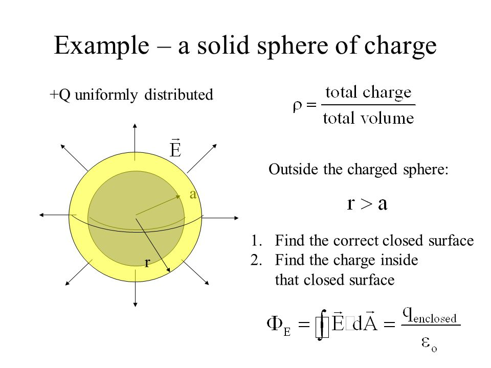 Example – a solid sphere of charge +Q uniformly distributed a Outside the charged sphere: 1.Find the correct closed surface 2.Find the charge inside t