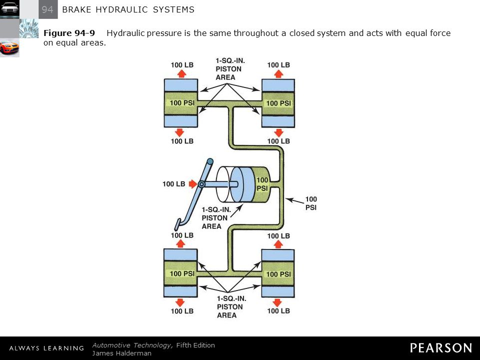 94 BRAKE HYDRAULIC SYSTEMS Automotive Technology, Fifth Edition James Halderman © 2011 Pearson Education, Inc. All Rights Reserved Figure 94-9 Hydraul