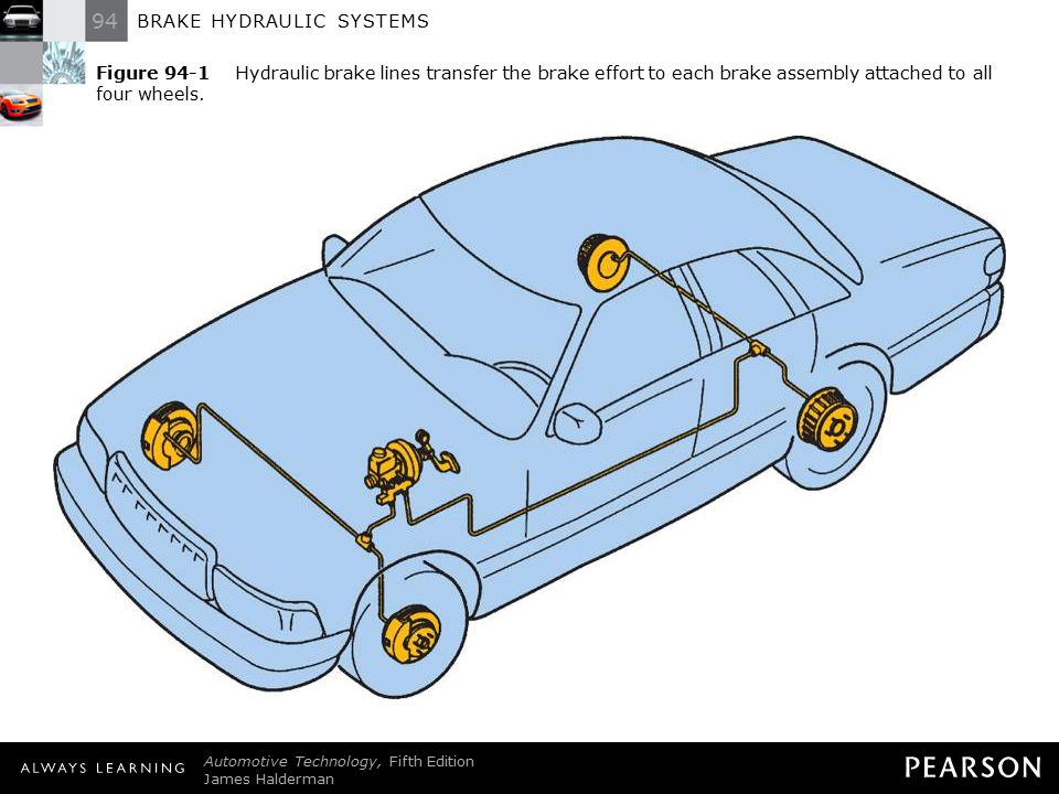BRAKE HYDRAULIC SYSTEMS Automotive Technology, Fifth Edition James Halderman © 2011 Pearson Education, Inc. All Rights Reserved Figure 94-1 Hydraulic