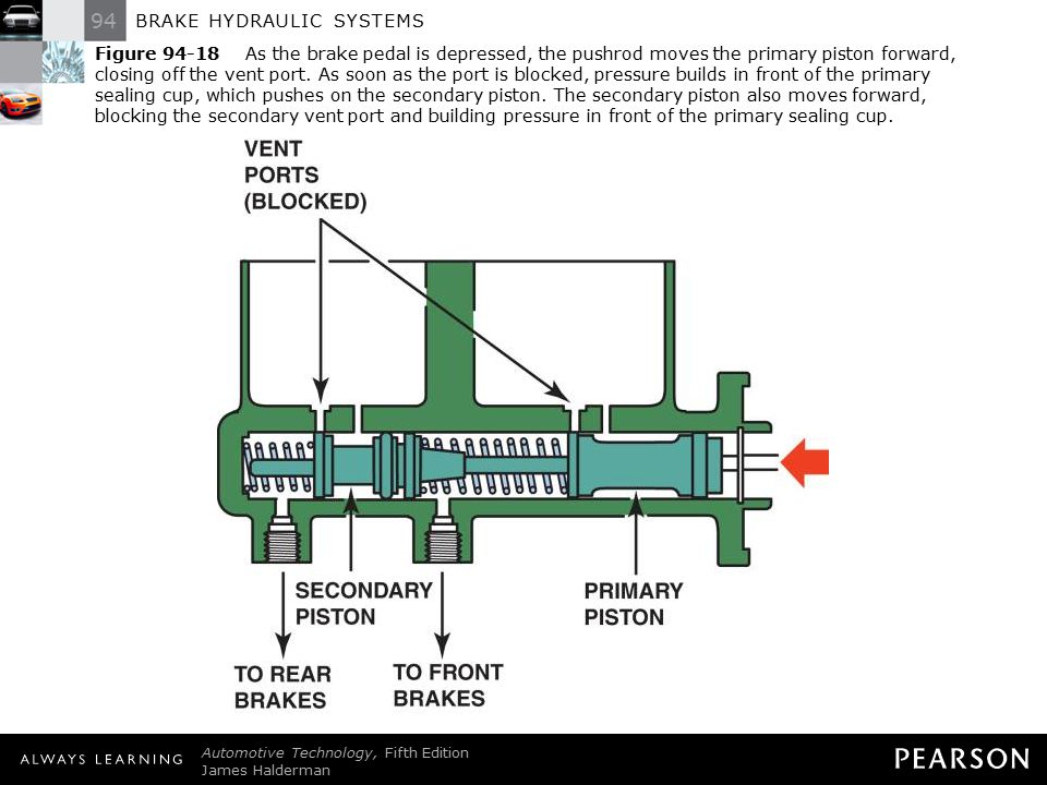 94 BRAKE HYDRAULIC SYSTEMS Automotive Technology, Fifth Edition James Halderman © 2011 Pearson Education, Inc. All Rights Reserved Figure 94-18 As the
