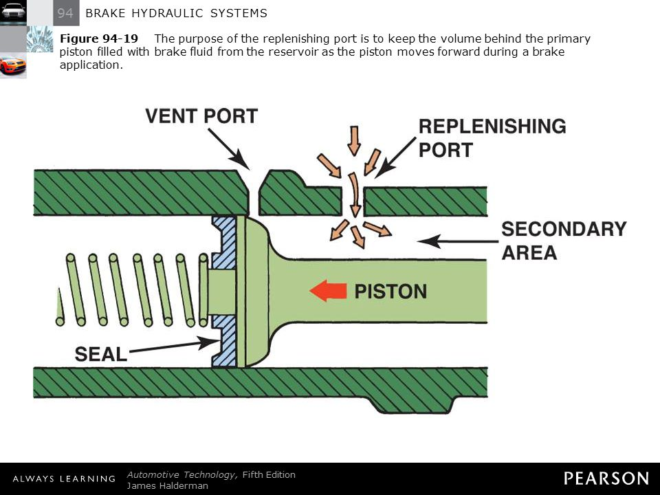 94 BRAKE HYDRAULIC SYSTEMS Automotive Technology, Fifth Edition James Halderman © 2011 Pearson Education, Inc. All Rights Reserved Figure 94-19 The pu