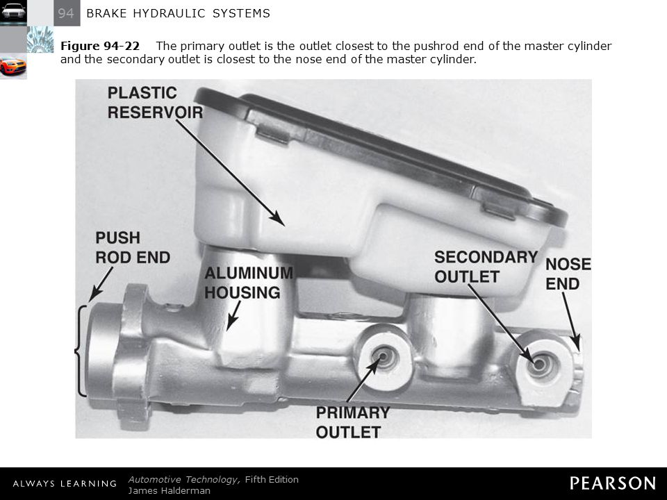 94 BRAKE HYDRAULIC SYSTEMS Automotive Technology, Fifth Edition James Halderman © 2011 Pearson Education, Inc. All Rights Reserved Figure 94-22 The pr