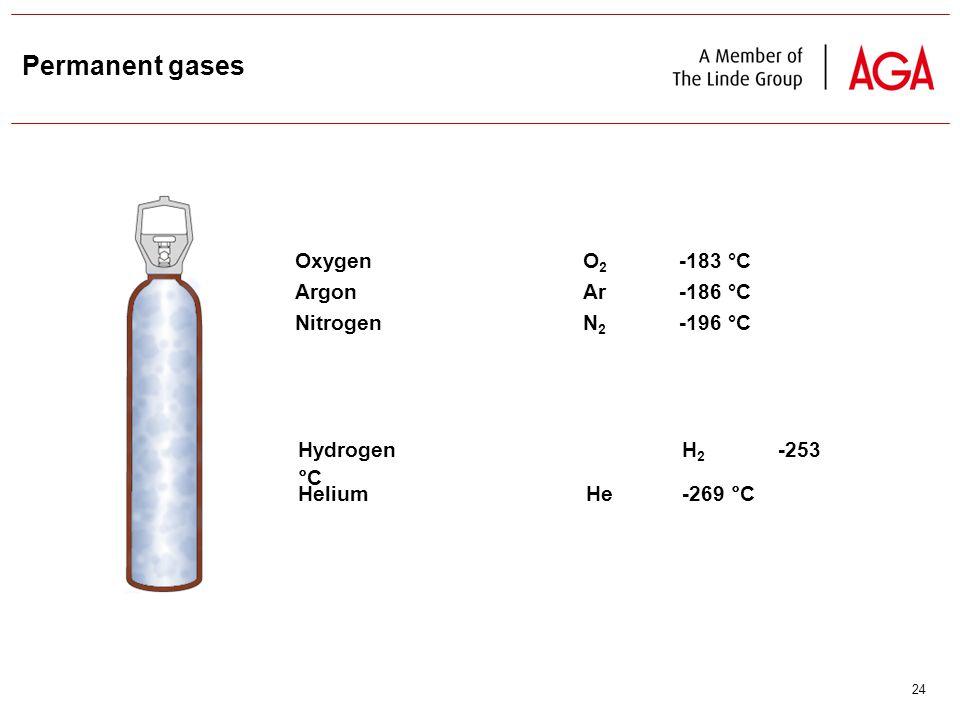 24 Permanent gases Oxygen O 2 -183 °C ArgonAr-186 °C Nitrogen N 2 -196 °C HydrogenH 2 -253 °C HeliumHe-269 °C
