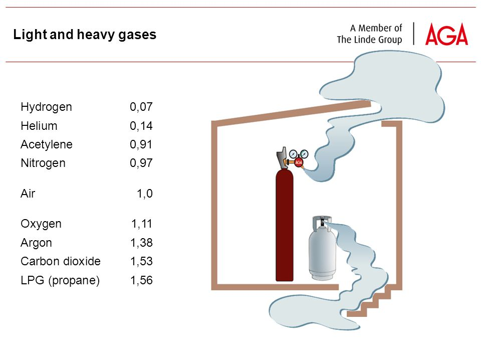 30 Light and heavy gases Hydrogen0,07 Helium0,14 Acetylene0,91 Nitrogen0,97 Air1,0 Oxygen1,11 Argon1,38 Carbon dioxide1,53 LPG (propane) 1,56