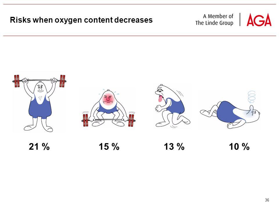36 Risks when oxygen content decreases 21 %13 %15 %10 %