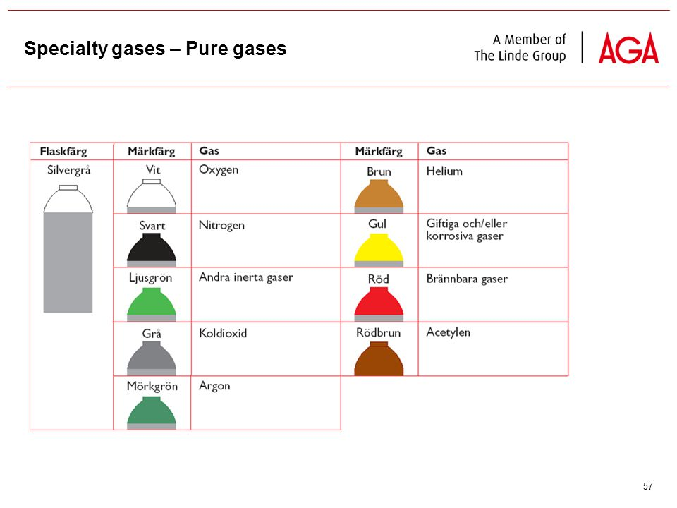 57 Specialty gases – Pure gases