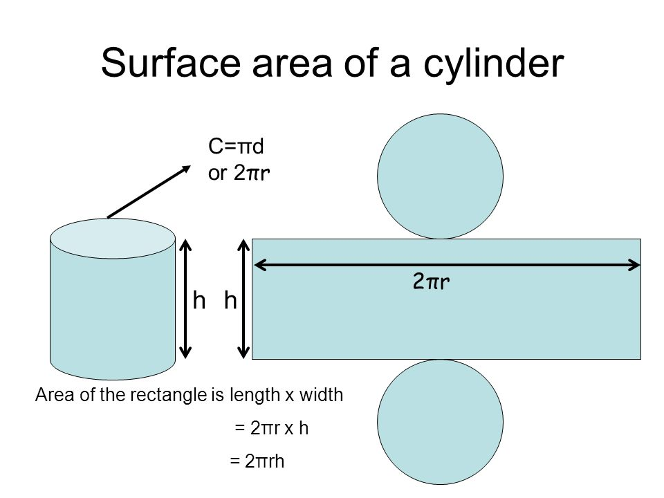 Surface area of a cylinder hh C=πd or 2 πr 2πr2πr Area of the rectangle is length x width = 2πr x h = 2πrh