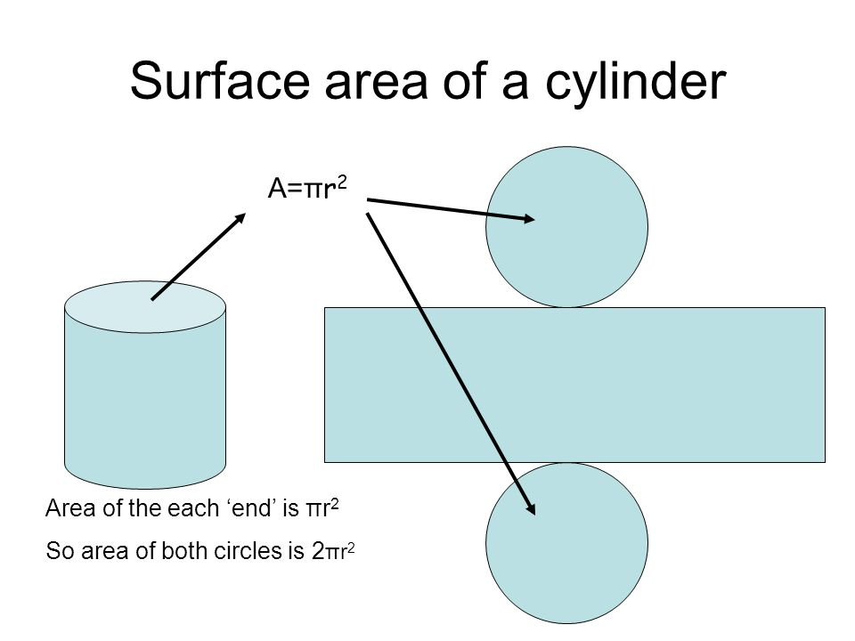 Surface area of a cylinder πr2πr2 Total surface area is 2πrh + 2 πr 2 πr2πr2 2π rh