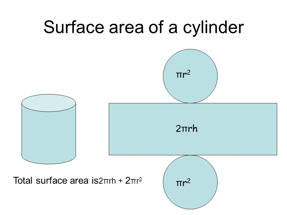 Surface area of a cylinder Area of rectangle = 2πrh = 2 x 3.14 x 5 x 10 = 314 cm 2 Area of two ends= 2πr 2 = 2 x 3.14 x 5 x 5 = 157 cm 2 Total surface area is 2πrh + 2πr 2 Total surface area = 314 + 157 = 471 cm 2 Find the surface area of a cylinder of radius 5 cm and height 10 cm 10 cm 5 cm 10 cm 2 x 3.14 x 5 cm 5 cm