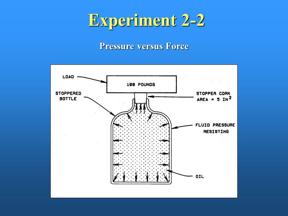 Experiment 2-2 Pressure versus Force