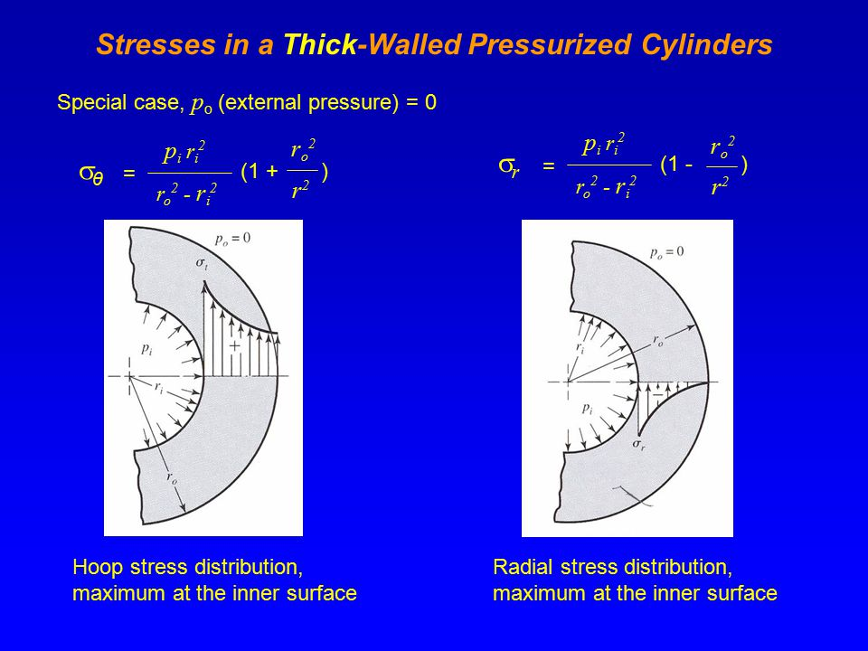 Stresses in a Thick-Walled Pressurized Cylinders Special case, p o (external pressure) = 0 θθ = p i r i 2 r o 2 - r i 2 (1 + ro2ro2 r2r2 ) rr = r o 2 - r i 2 (1 - ro2ro2 r2r2 ) p i r i 2 Hoop stress distribution, maximum at the inner surface Radial stress distribution, maximum at the inner surface
