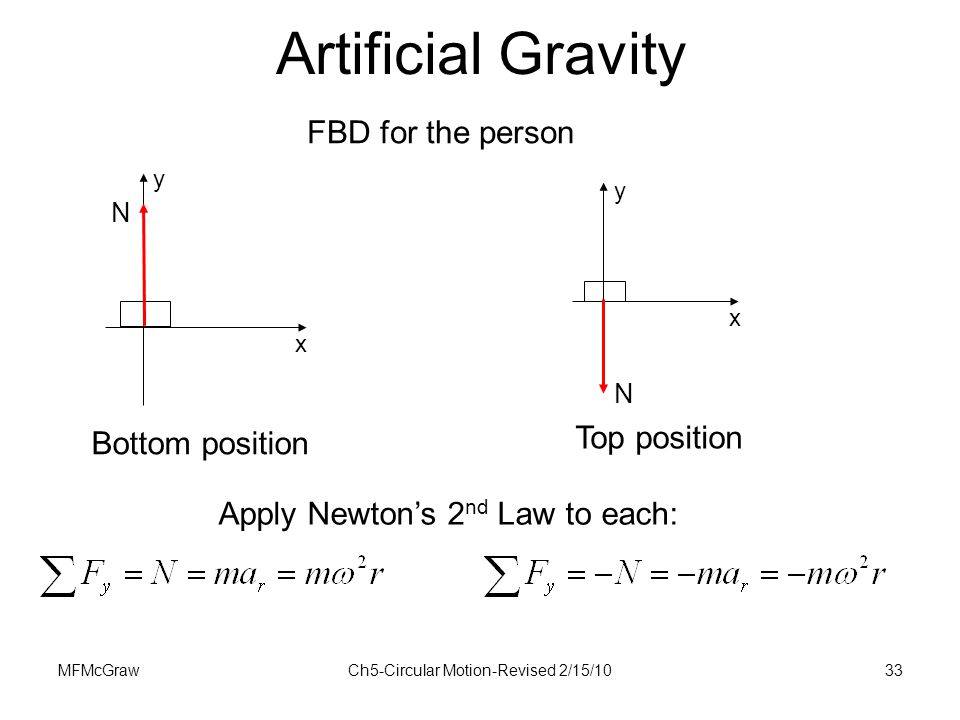 MFMcGrawCh5-Circular Motion-Revised 2/15/1033 x y N x y N FBD for the person Apply Newton's 2 nd Law to each: Artificial Gravity Bottom position Top p