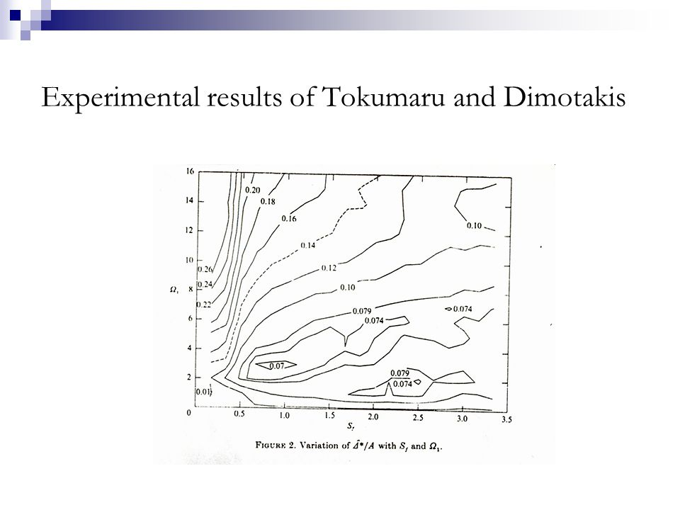 Experimental results of Tokumaru and Dimotakis