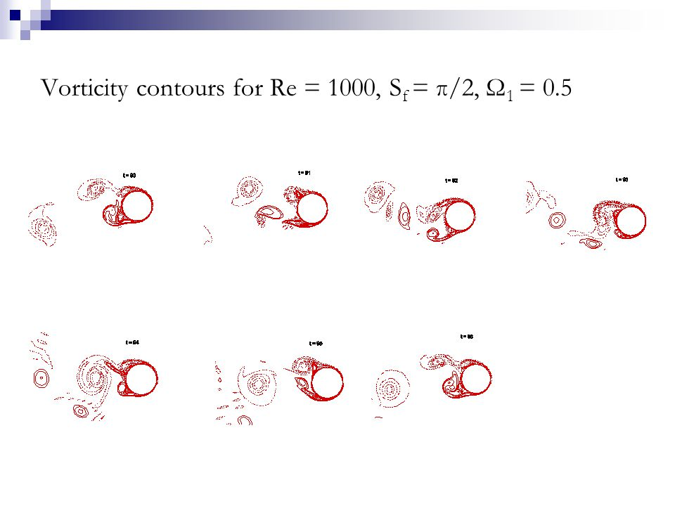 Vorticity contours for Re = 1000, S f = π/2, Ω 1 = 0.5