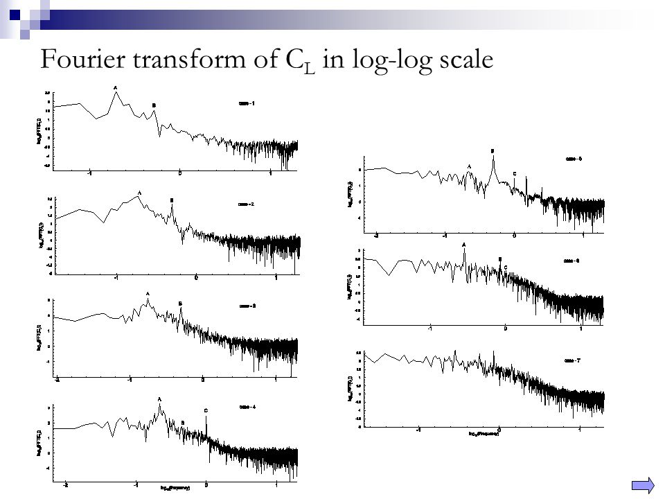 Fourier transform of C L in log-log scale