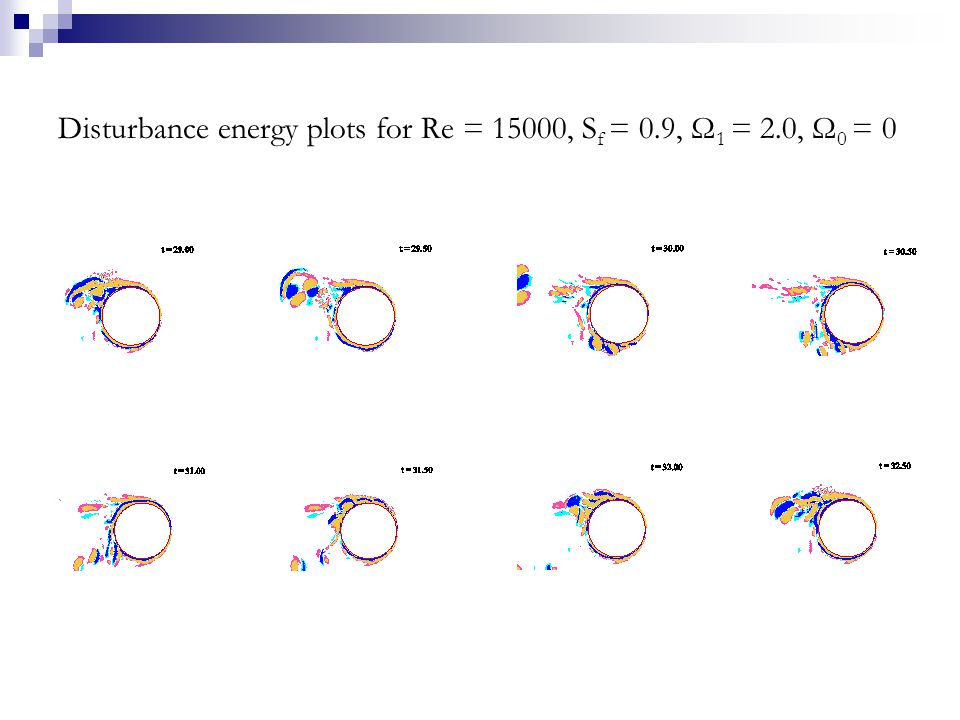 Disturbance energy plots for Re = 15000, S f = 0.9, Ω 1 = 2.0, Ω 0 = 0
